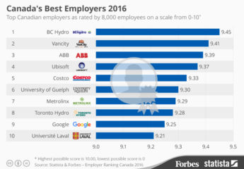 Attracting top talent in canada